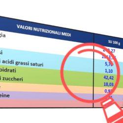 Etichettatura Nutrizionale Obbligatoria